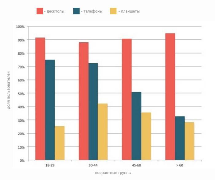 Молодые люди чаще читают электронные письма с помощью мобильных гаджетов