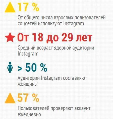 Пользователи Instagram отличаются вовлеченностью