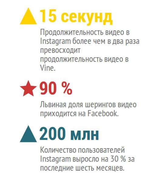 Видео в Instagram — перспективный маркетинговый инструмент