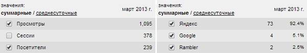 Количество уников (слева) и переходов с поиска (справа) за март 2013