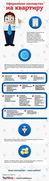 Инфографика, созданная нашим агентством