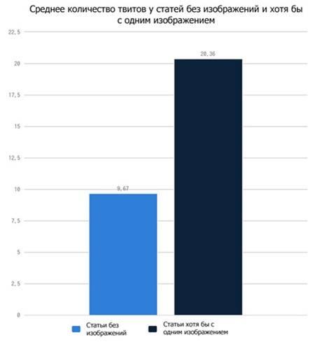 Среднее количество твитов у статей без изображений и хотя бы с одним изображением