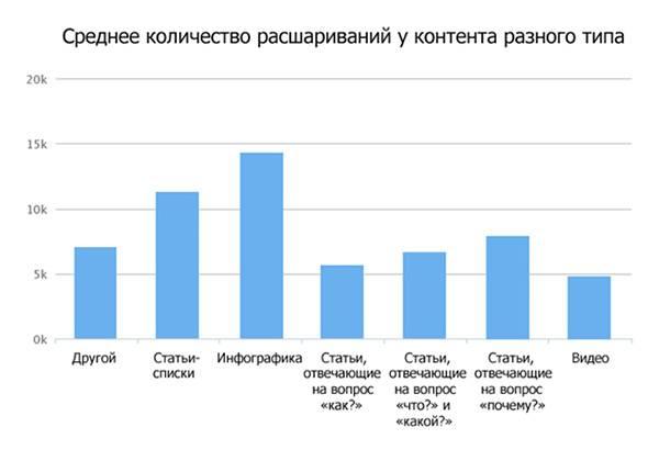 Статьи-списки и инфографика лидируют по количеству расшариваний