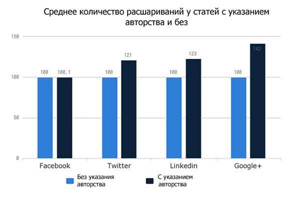 Пользователям из Twitter, LinkedIn и Google+ важно знать, кто автор