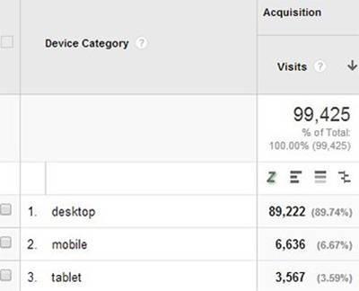 В данном случае основным источником конверсий остается десктопный трафик. Возможно, пользователям смартфонов и планшетов неудобно покупать на этом сайте?