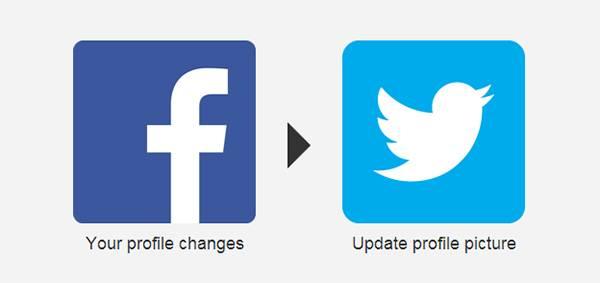 Когда вы меняете свою аватарку в Фейсбуке, она автоматически меняется и в Твиттере