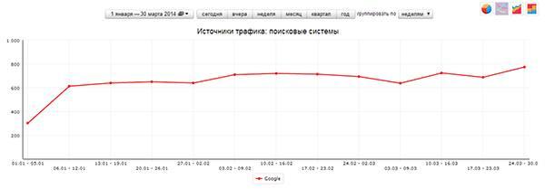Google показывает нестабильный рост