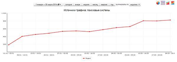 Яндекс растет более уверенно