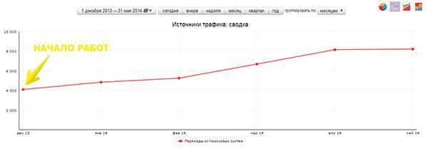 Поисковый трафик в мае – 8197 переходов