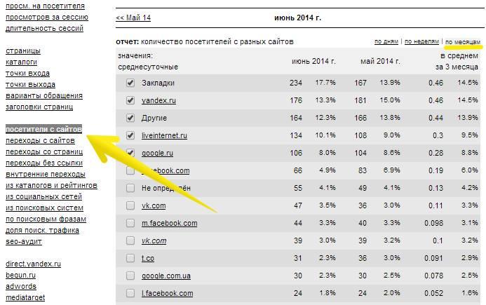 Liveinternet – Посетители с сайтов – По месяцам