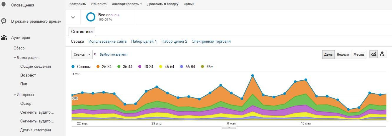В Google Analytics вы всегда найдете информацию, необходимую для создания визуального контента