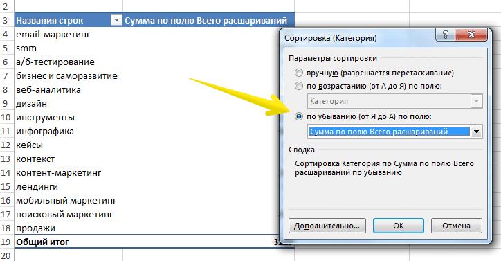 Сортировка по убыванию в сводной таблице Excel