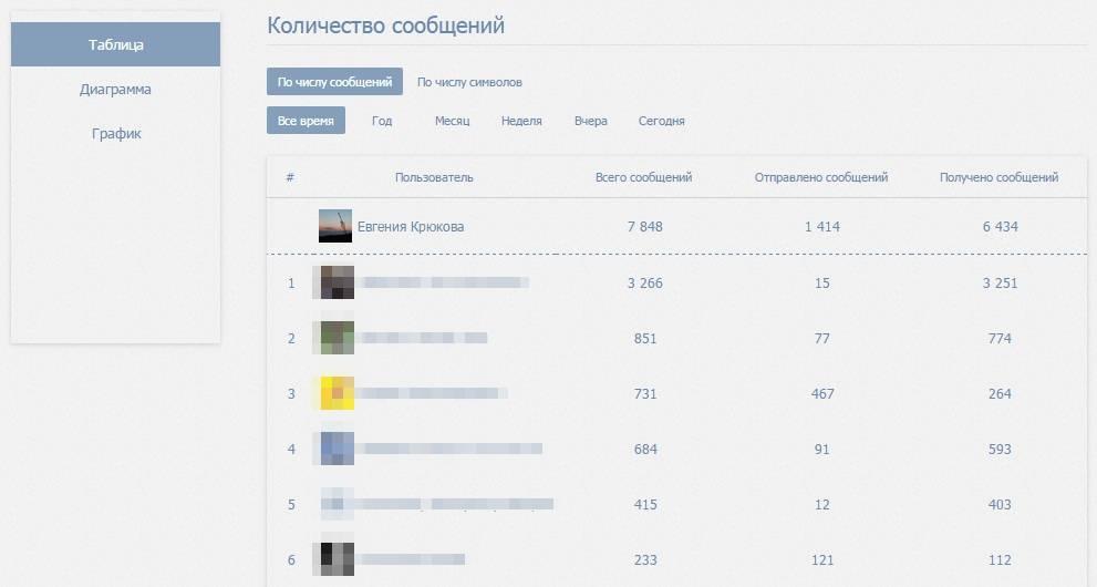 Плагин VK Messages Visual Statistics