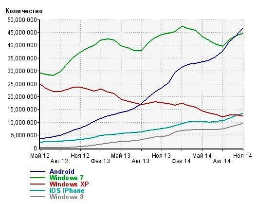 Частота использования операционных систем пользователями рунета в октябре 2014 года. Источник: Liveinternet.ru