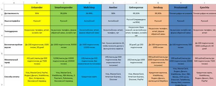 Сравниваем сервисы в таблице
