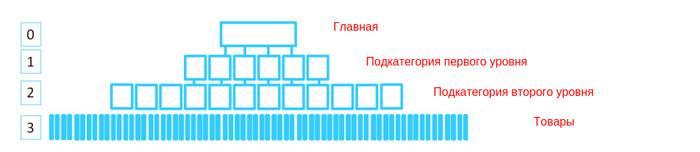 Подходящая архитектура интернет-магазина