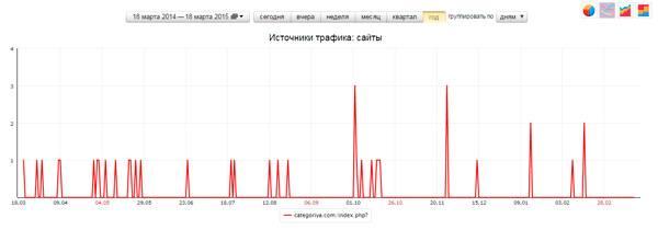 Трафик с сервиса Categoriya.com