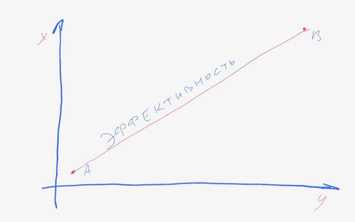 Секрет эффективности long tail: x — ширина ядра, y — специфичность запросов