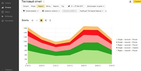 Отслеживаем посещения мужчин и женщин в разрезе стран и поисковых систем