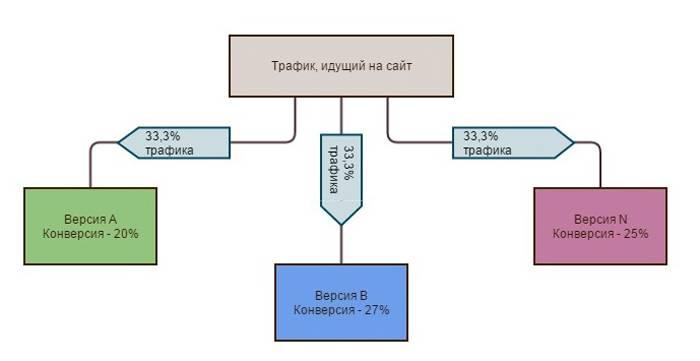 A/B/N-тестирование с тремя вариантами