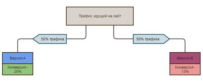 Мультивариантное тестирование – тестируется несколько элементов страницы сразу