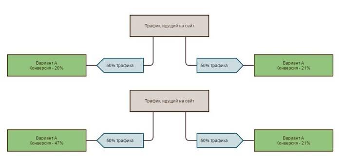 А/А-тестирование. На верхней схеме видно, что разница в конверсии небольшая, а значит, сервис A/B-тестирования можно использовать с уверенностью. На нижней схеме разница огромная – что-то явно пошло не так