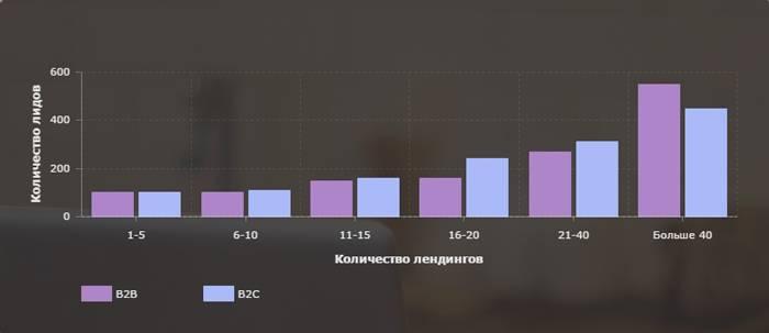 Соотношение количества посадочных страниц и количества лидов