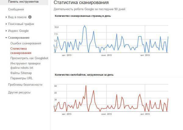 Объективно: ошибок в Search Console и «Яндекс.Вебмастер» нет, новые страницы проиндексированы, проблемы безопасности не обнаружены