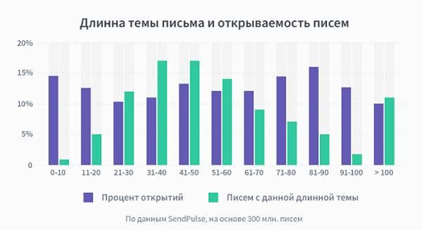 Зависимость Open Rate от количества символов в заголовке темы письма согласно исследованиям SendPulse (источник – Shopolog)