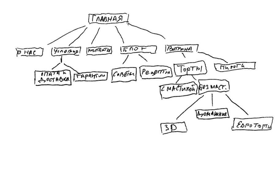 Визуализация структуры сайта