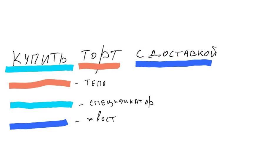 Анатомия поискового запроса