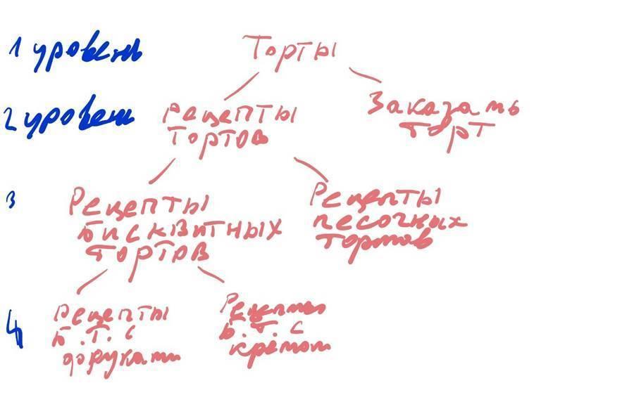 Теоретически семантический кластер может иметь много уровней. На практике работать придется с кластерами первого и второго уровней