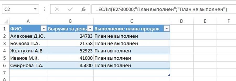 Выполнение плана продаж здесь обусловлено наличием суммы выручки больше 30000 рублей