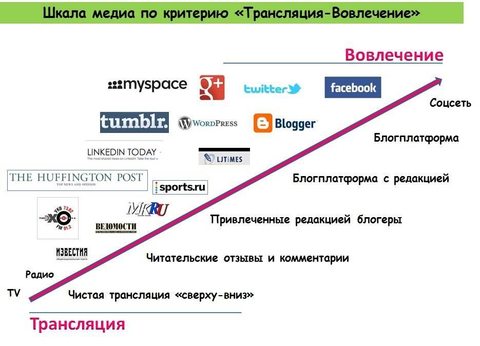 Расположение различных медиа-субъектов на шкале «Трансляция-Вовлечение». Картинка призвана дать визуальное представление и не содержит точных координат