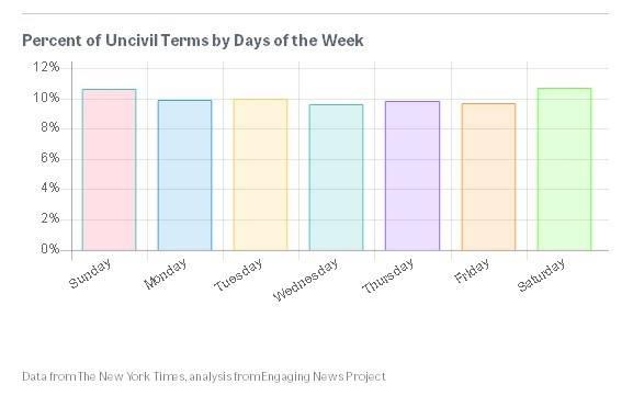 Здесь указано процентное соотношение комментариев и ненормативной лексики, отклоненных в разные дни недели