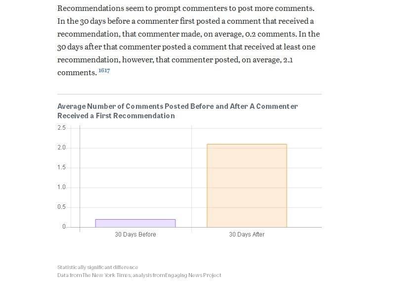 Продуктивность комментатора в течение 30 дней после одобрения читателями –– в 10 раз выше