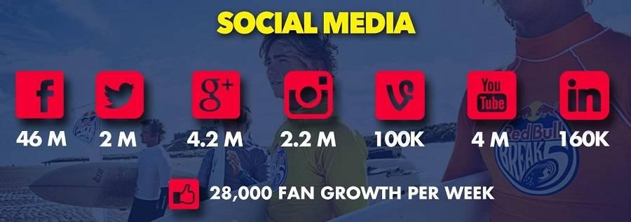 Пример того, как Red Bull захватывает социальные площадки. Плюс 28 000 подписчиков каждую неделю!
