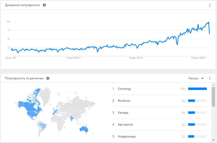 Для запросов на русском в любых вариациях у Гугла не оказалось данных