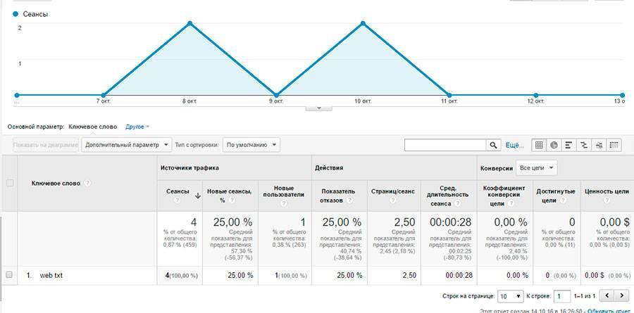 График посещений по запросу «web txt»