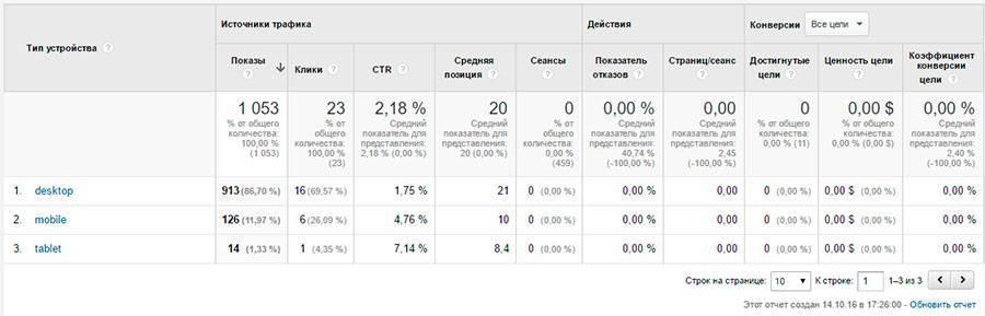 Кликните по устройству, чтобы посмотреть, статистику по страницам входа для него