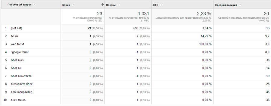 ТОП-10 поисковых запросов, по которым мой сайт присутствует в выдаче