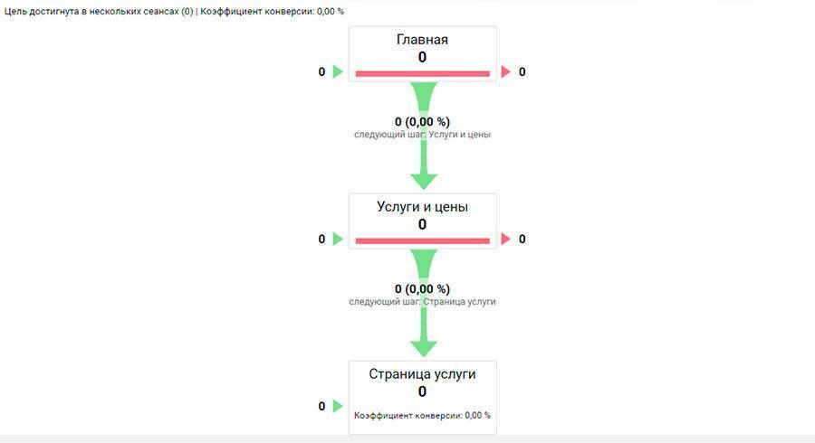 Цель из трех последовательностей: переход на главную, переход на страницу «Услуги и цены», переход на страницу конкретной услуги