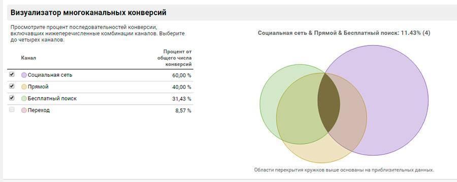 Коричневая зона показывает количество целей, которые выполнили люди, хоть раз перешедшие на сайт со всех выбранных каналов
