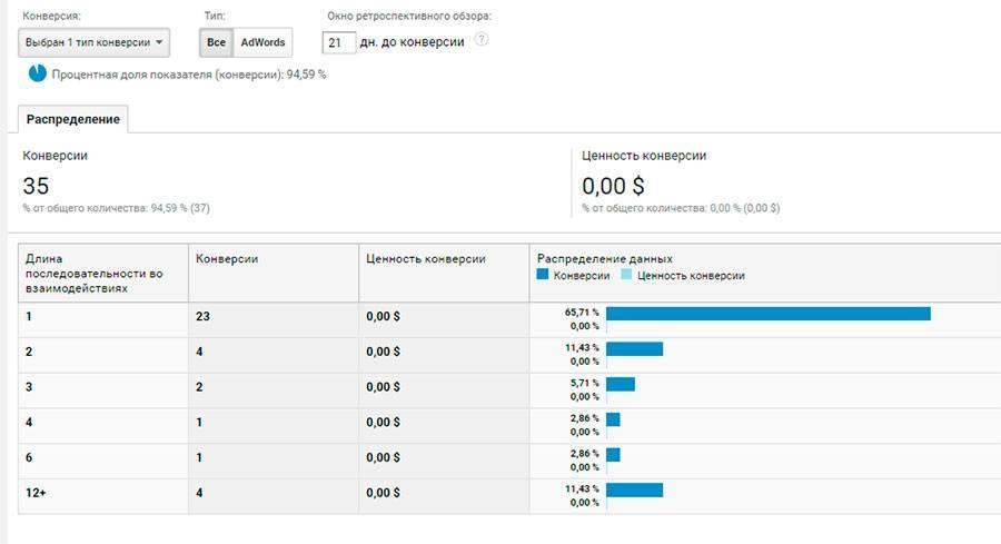 Длина последовательности, равная 1, значит, что человек выполнил цель при первом посещении сайта