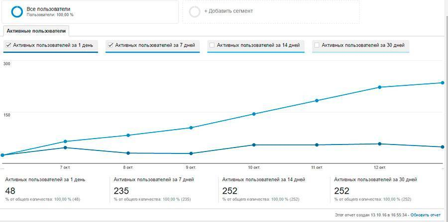 Отчет об активности пользователей