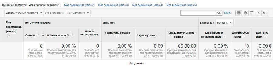 На моем сайте пользовательских переменных нет – таблица пустая