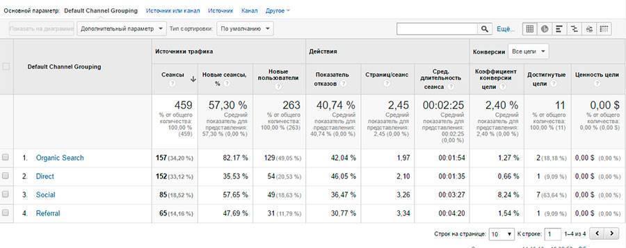 Статистика по разным каналам трафика