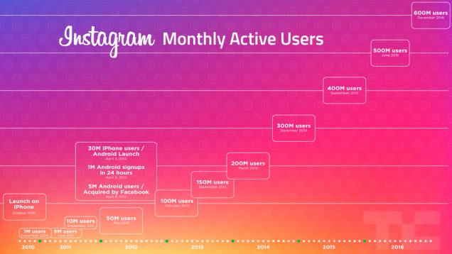 Свежий отчет от Instagram – уже 600 миллионов пользователей и число постоянно растет