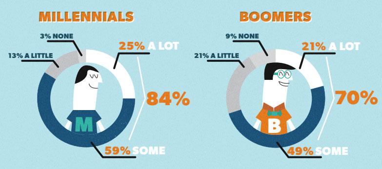 Как влияет пользовательский контент на принятие решения о покупке в интернете