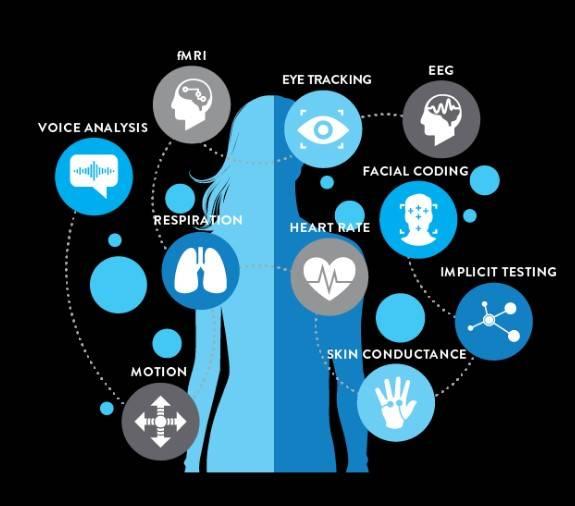 Услуги по нейромаркетингу, предоставляемые компанией Consumer neuroscience: фМРТ, айтрекинг, ЭЭГ, анализ изменения голоса и движений, регистрация сокращения мышц лица, частоты сердцебиения, дыхания, электрического сопротивления кожи, а также скрытое тестирование. Картинка взята с посадочной страницы сайта компании